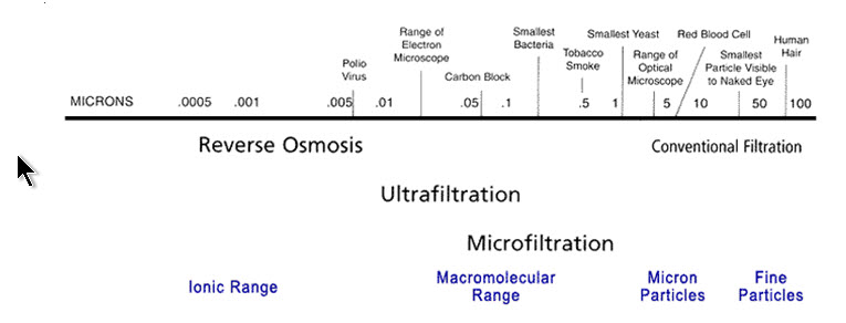 The Mineralpro Reverse Osmosis Filter Mineral Pro